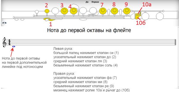аппликатура флейты нота до